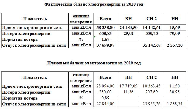 Торговый центр выставляет счет на потери элетроэнергии 30% форум электриков и энергетиков Форумы сайта ЭЛЕКТРИК